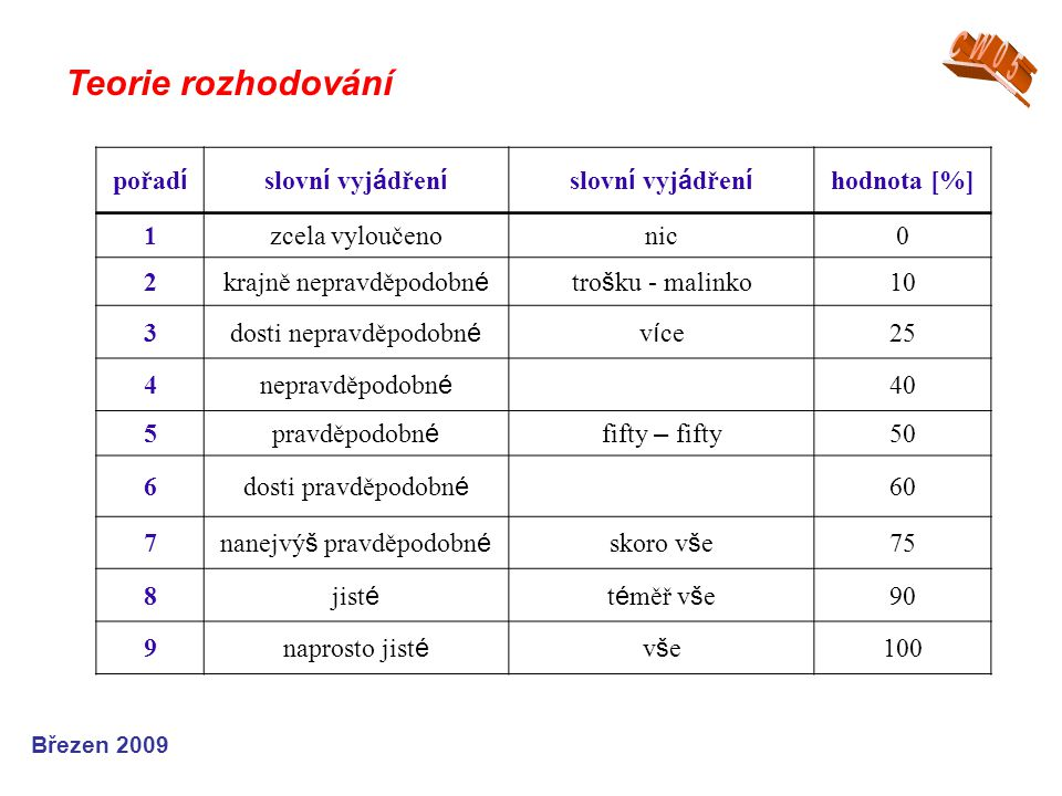 CW05 Teorie rozhodování pořadí slovní vyjádření hodnota [%] 1
